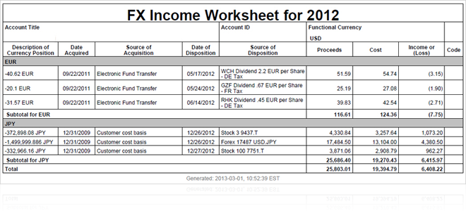 forex traders income average irs